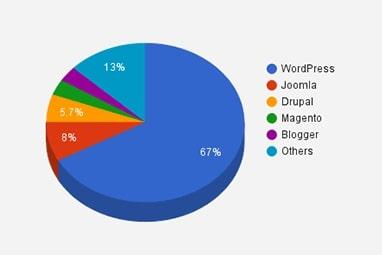 Distributie globala a platformelor CMS